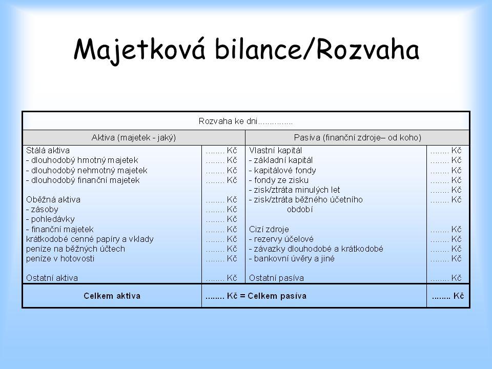 Majetková bilance/Rozvaha
