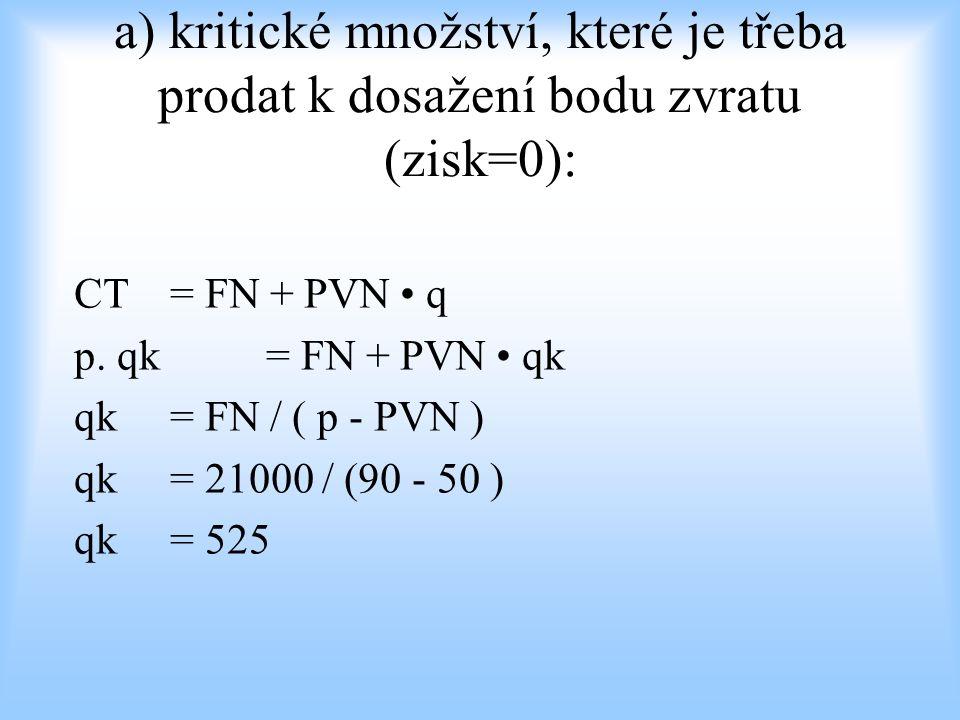 a) kritické množství, které je třeba prodat k dosažení bodu zvratu (zisk=0):