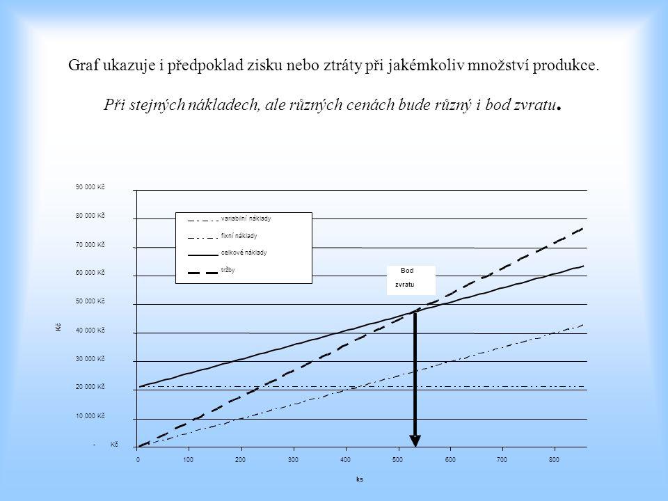 Graf ukazuje i předpoklad zisku nebo ztráty při jakémkoliv množství produkce. Při stejných nákladech, ale různých cenách bude různý i bod zvratu.