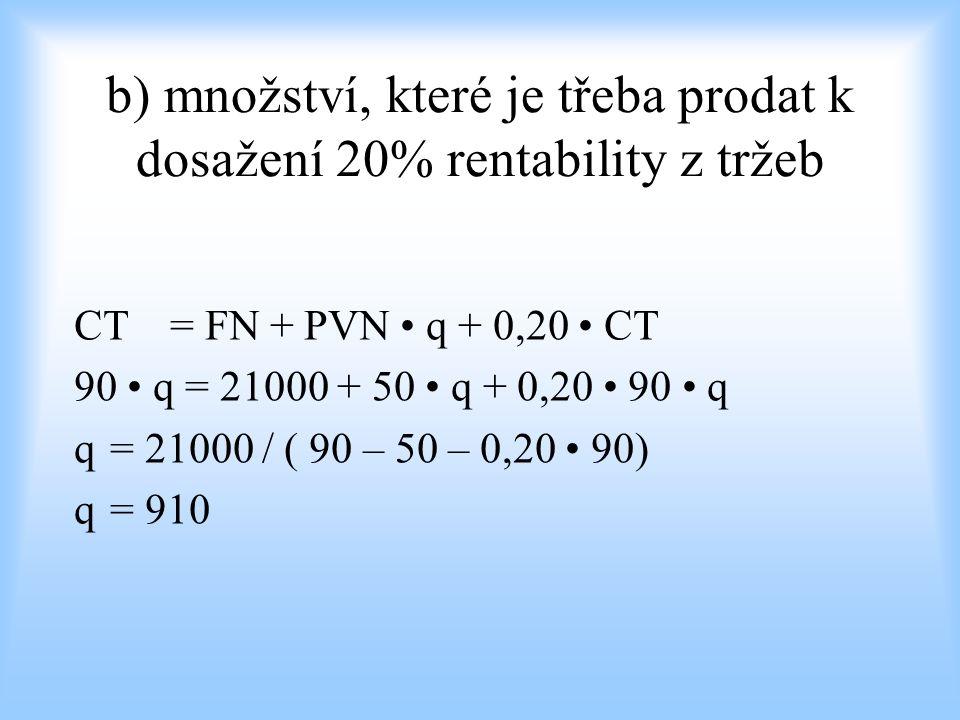 b) množství, které je třeba prodat k dosažení 20% rentability z tržeb