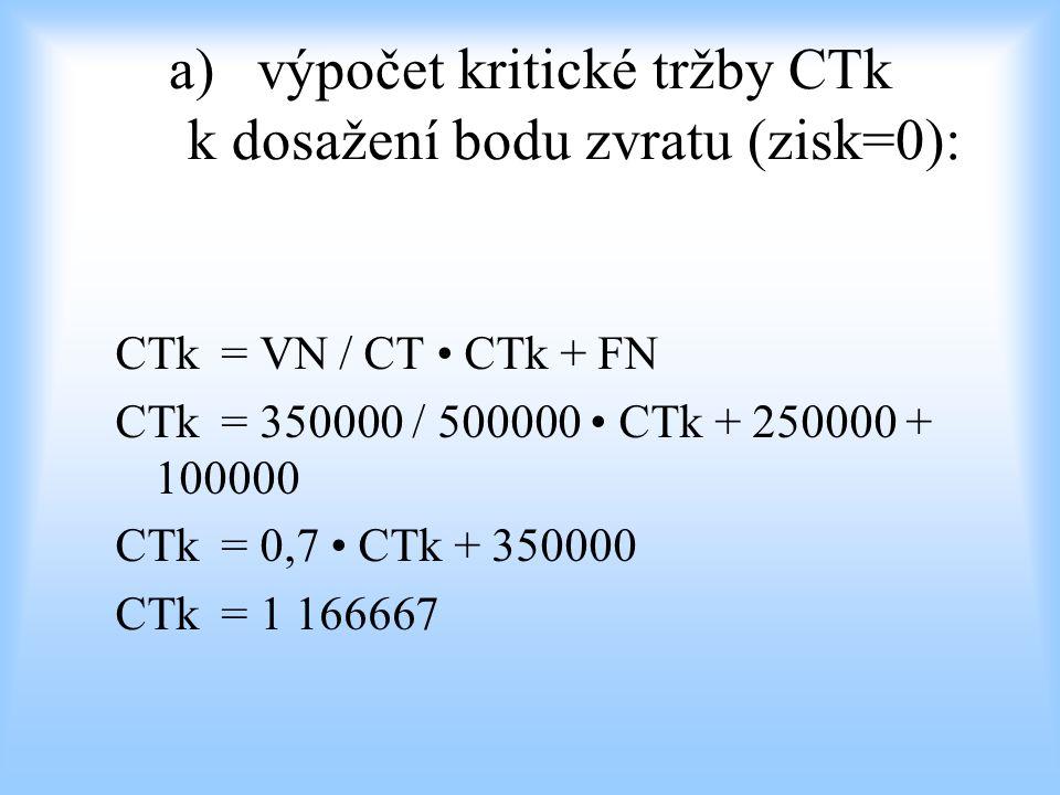 výpočet kritické tržby CTk k dosažení bodu zvratu (zisk=0):