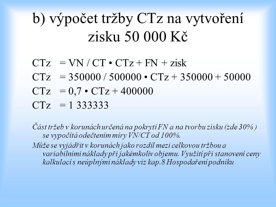 b) výpočet tržby CTz na vytvoření zisku 50 000 Kč