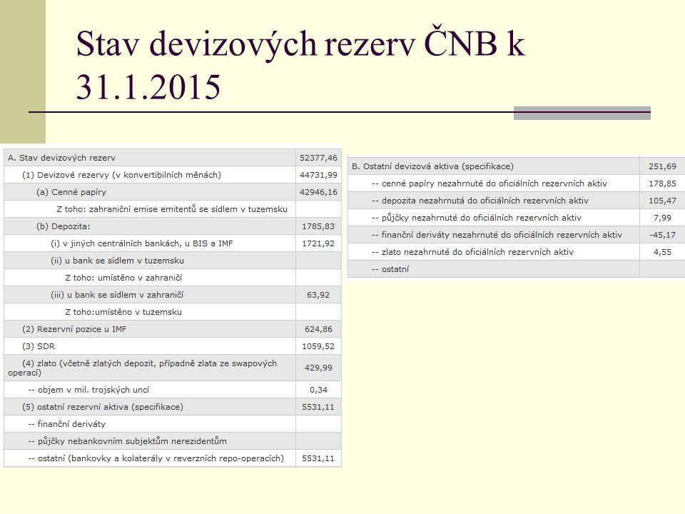 Stav devizových rezerv ČNB k 31.1.2015