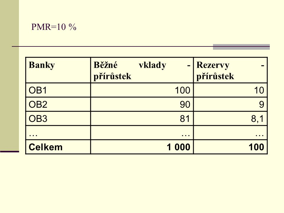 PMR=10 % Banky. Běžné vklady - přírůstek. Rezervy - přírůstek. OB1. 100. 10. OB2. 90. 9. OB3.