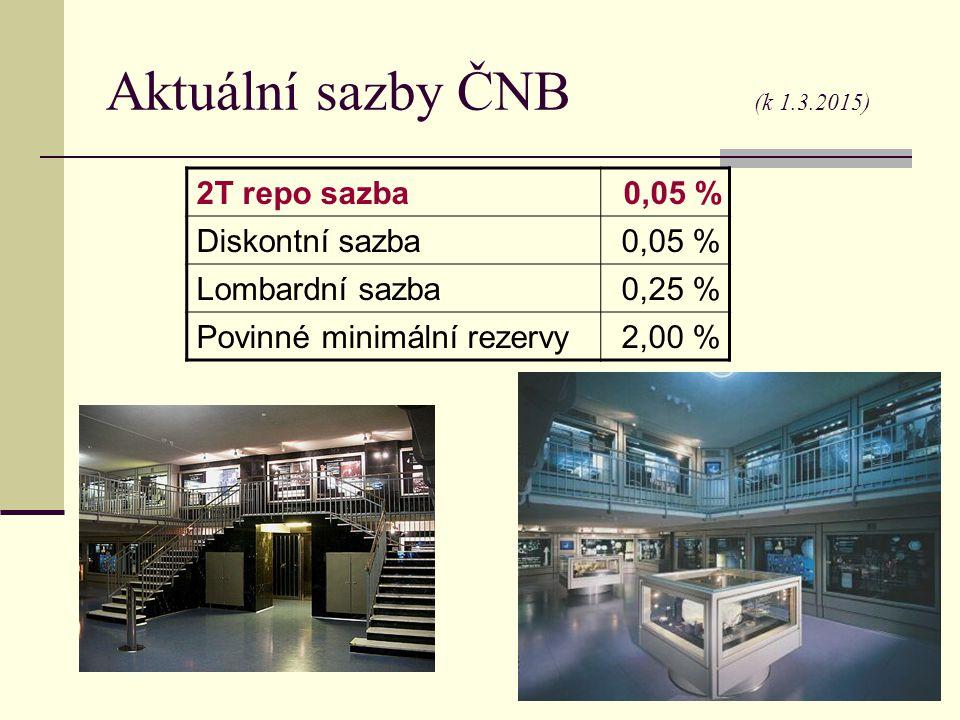 Aktuální sazby ČNB (k 1.3.2015) 2T repo sazba 0,05 % Diskontní sazba