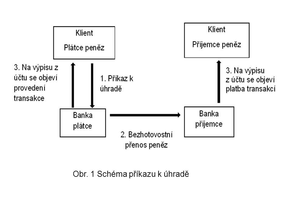 Obr. 1 Schéma příkazu k úhradě