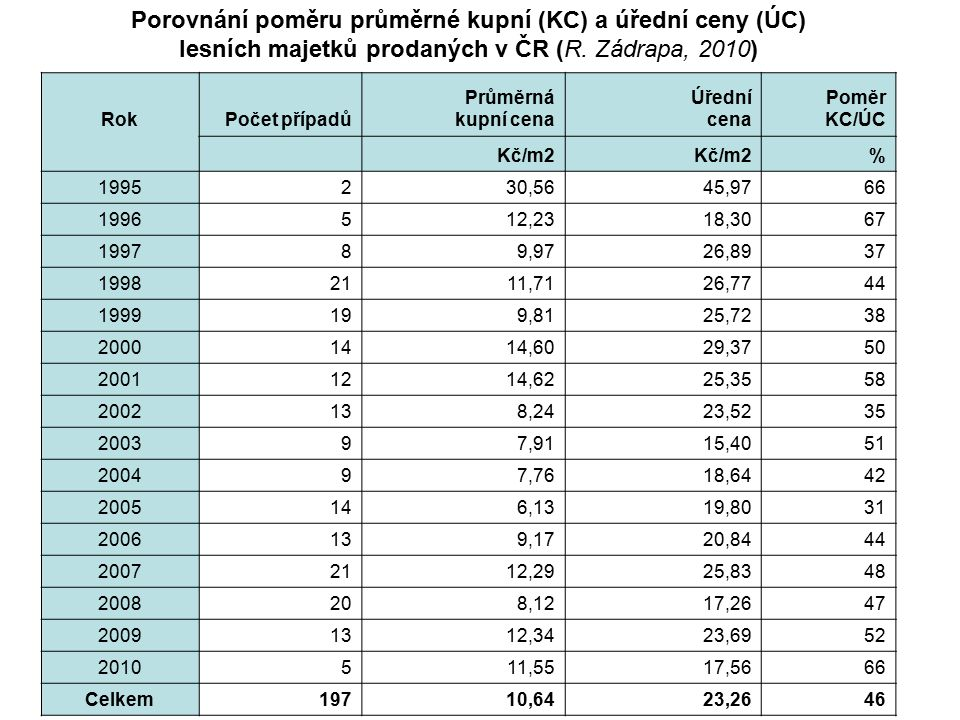 Porovnání poměru průměrné kupní (KC) a úřední ceny (ÚC) lesních majetků prodaných v ČR (R. Zádrapa, 2010)