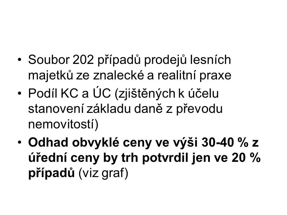 Soubor 202 případů prodejů lesních majetků ze znalecké a realitní praxe