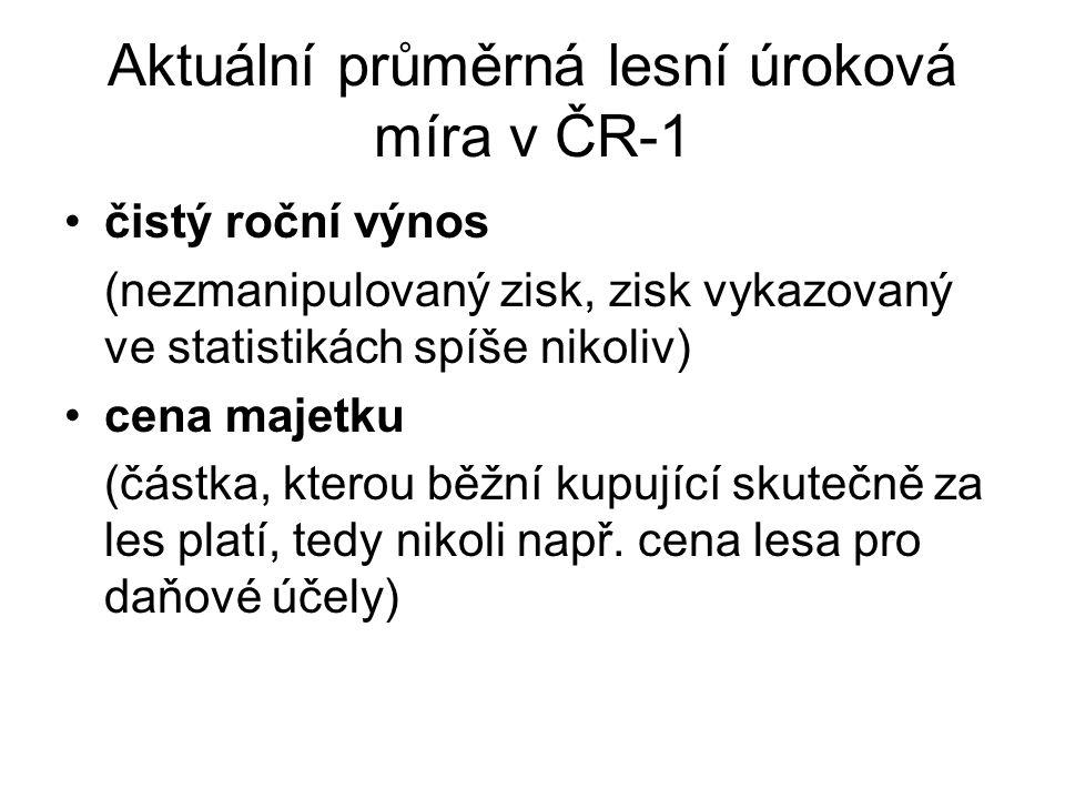 Aktuální průměrná lesní úroková míra v ČR-1