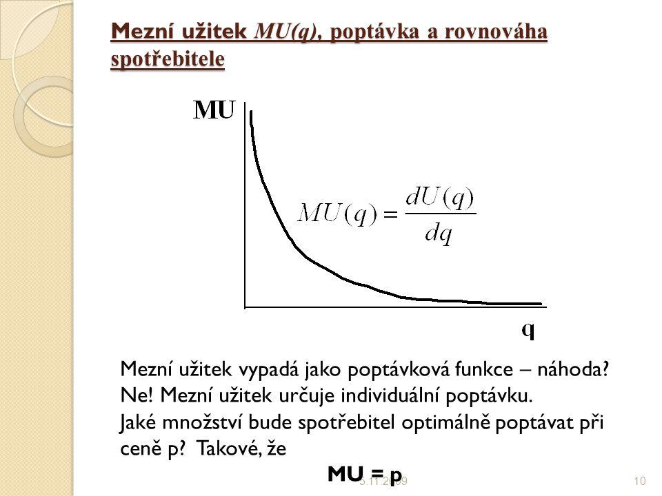 Mezní užitek MU(q), poptávka a rovnováha spotřebitele