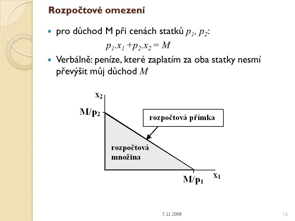 pro důchod M při cenách statků p1, p2: p1.x1 +p2.x2 = M