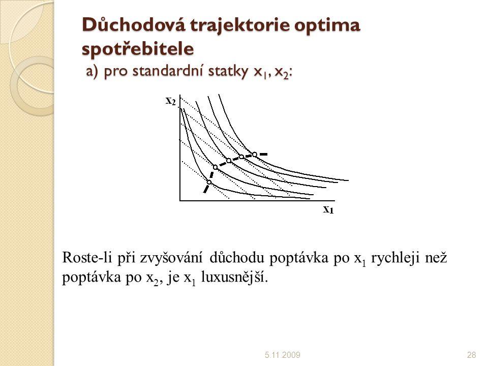 Důchodová trajektorie optima spotřebitele a) pro standardní statky x1, x2:
