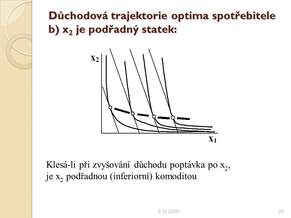 Důchodová trajektorie optima spotřebitele b) x2 je podřadný statek:
