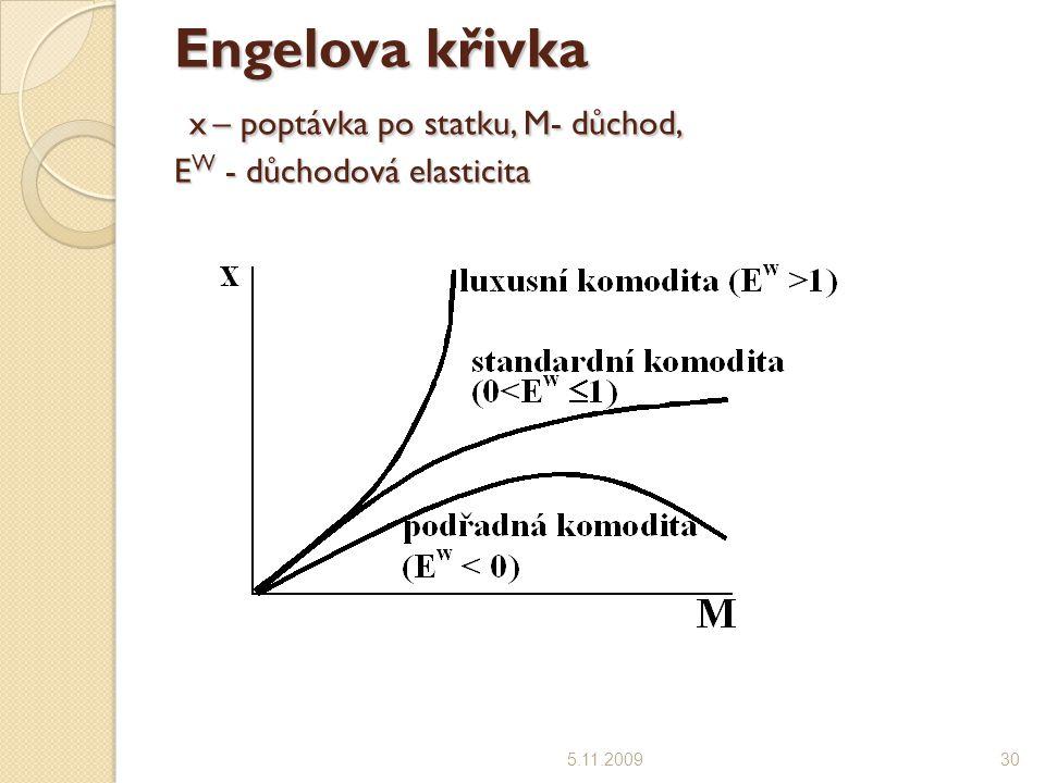 Engelova křivka x – poptávka po statku, M- důchod, EW - důchodová elasticita