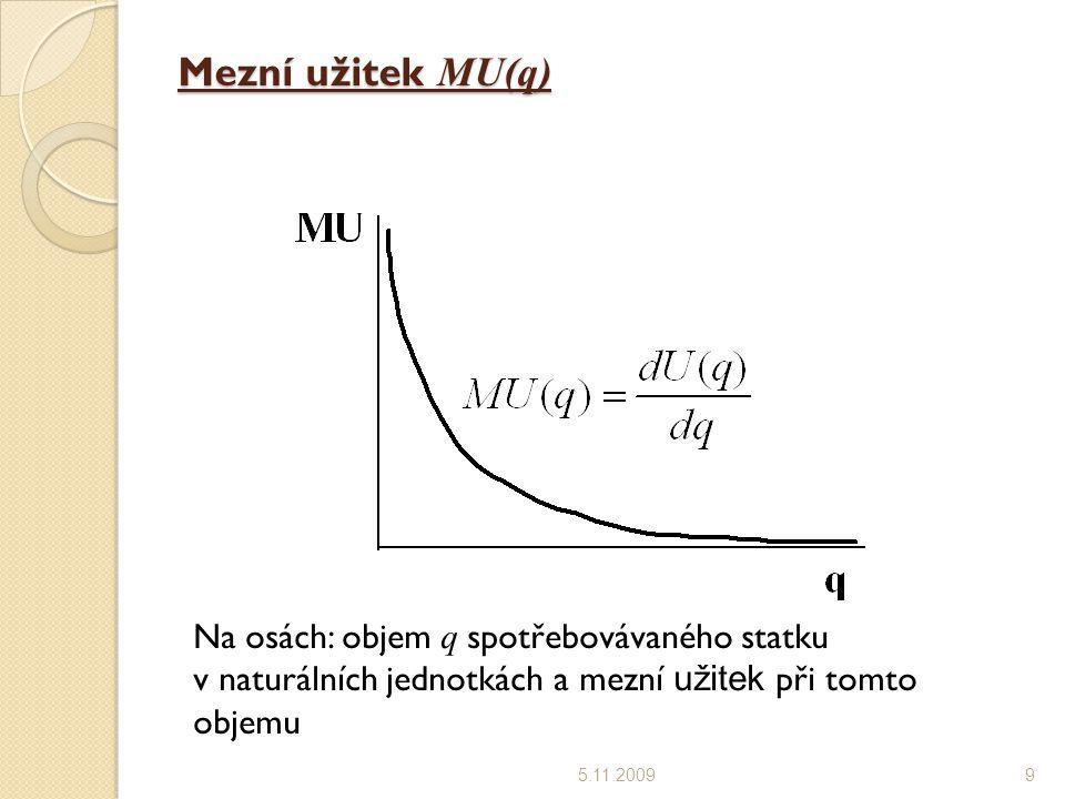 Mezní užitek MU(q) Na osách: objem q spotřebovávaného statku v naturálních jednotkách a mezní užitek při tomto objemu.