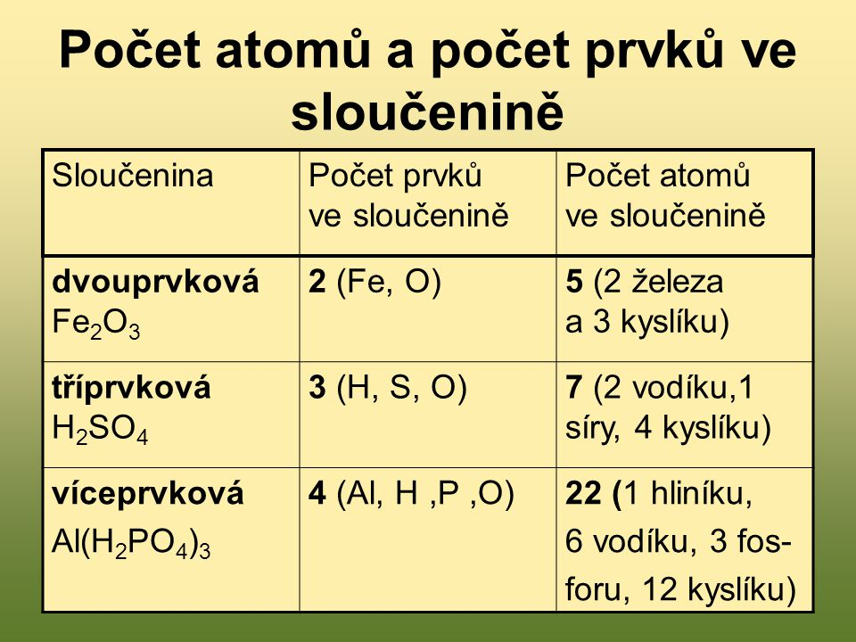 Počet atomů a počet prvků ve sloučenině