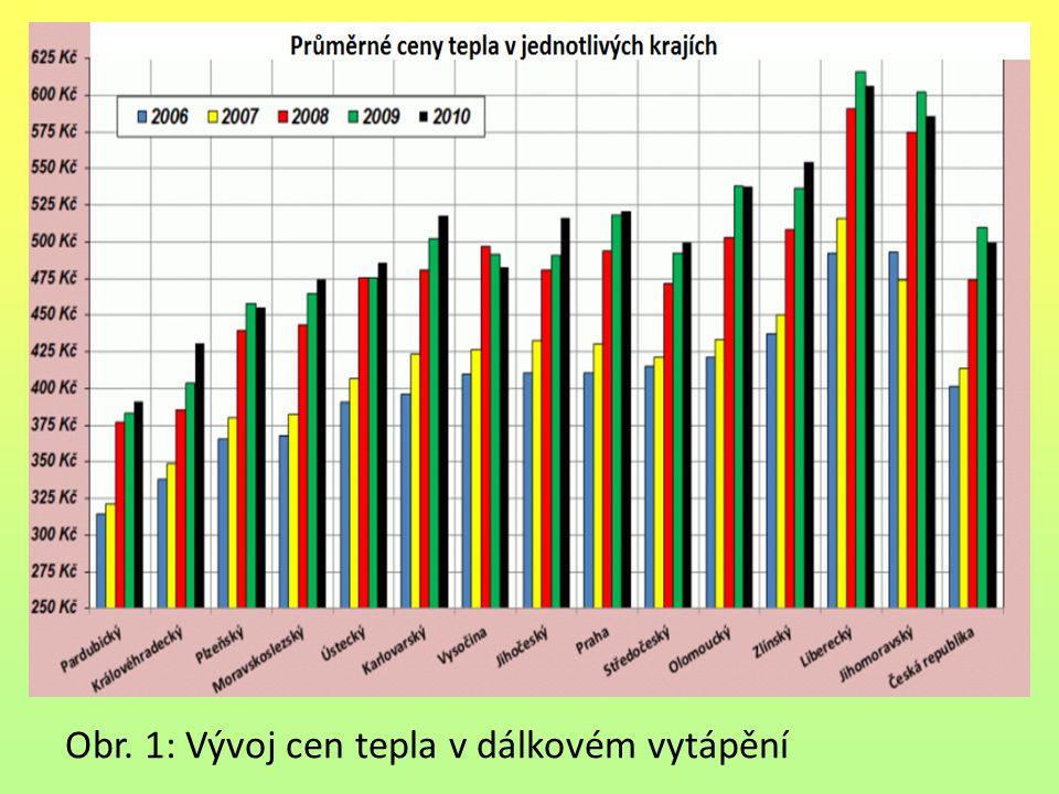 Obr. 1: Vývoj cen tepla v dálkovém vytápění
