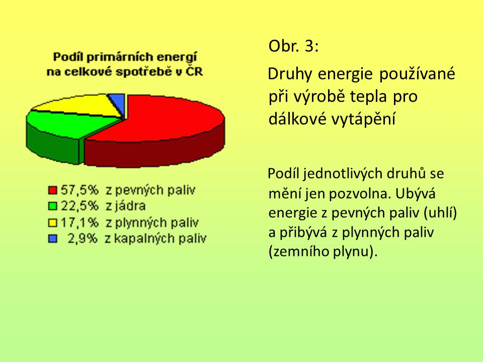 Obr. 3: Druhy energie používané při výrobě tepla pro dálkové vytápění