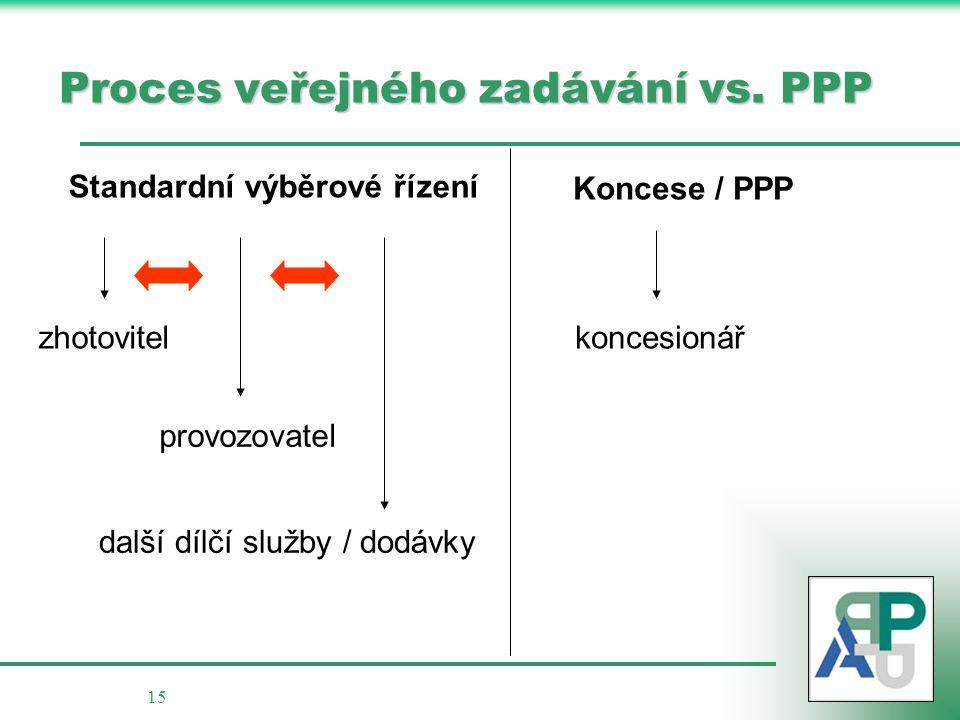 Proces veřejného zadávání vs. PPP