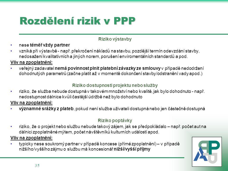 Riziko dostupnosti projektu nebo služby