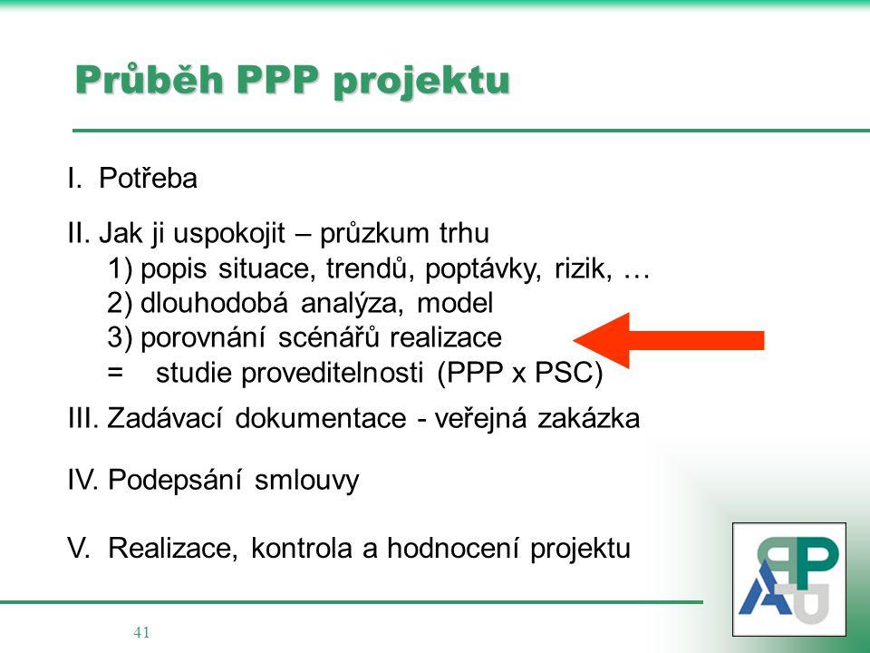 Průběh PPP projektu I. Potřeba II. Jak ji uspokojit – průzkum trhu