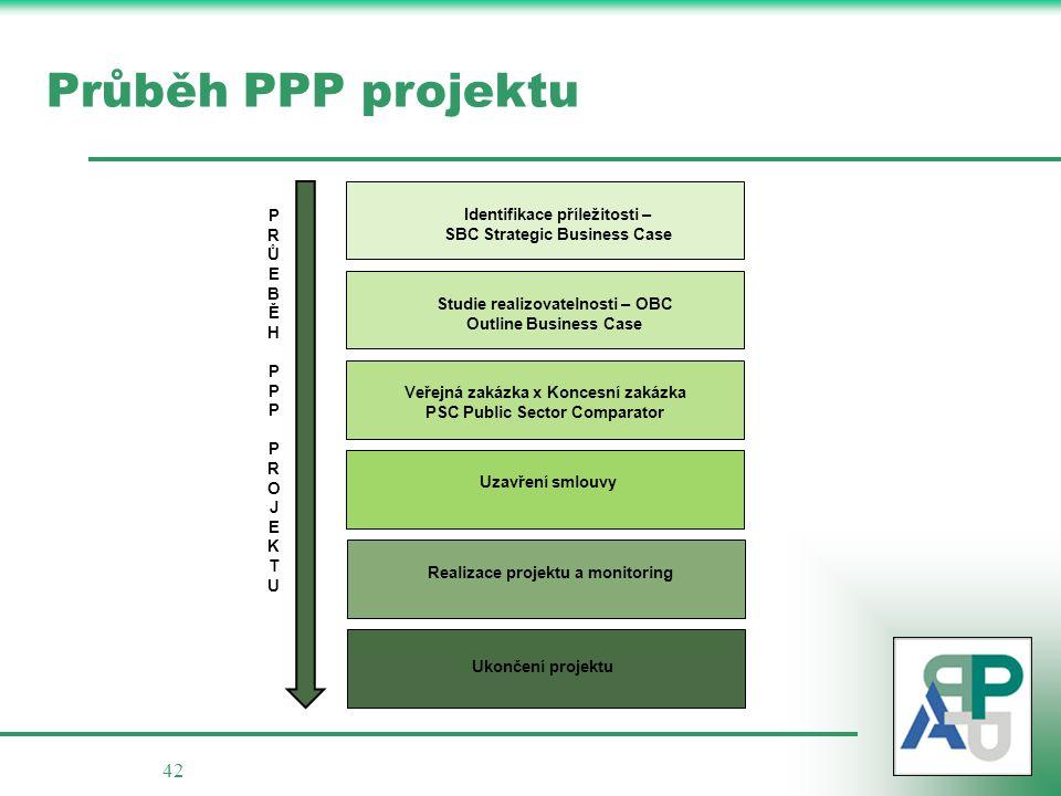 Průběh PPP projektu P Identifikace příležitosti – R