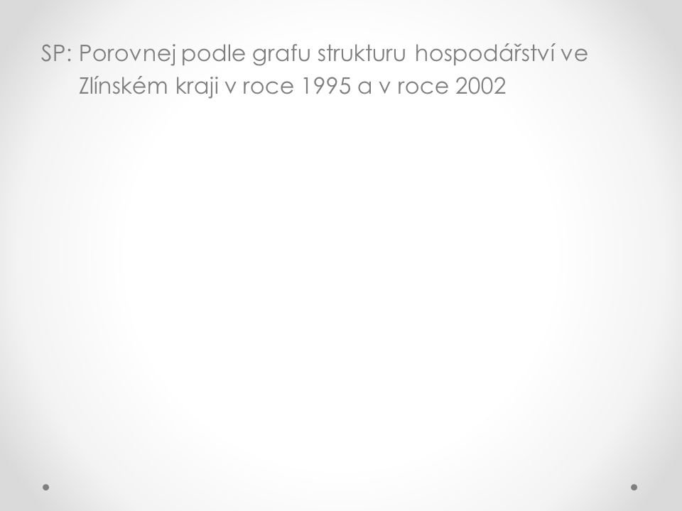 SP: Porovnej podle grafu strukturu hospodářství ve Zlínském kraji v roce 1995 a v roce 2002