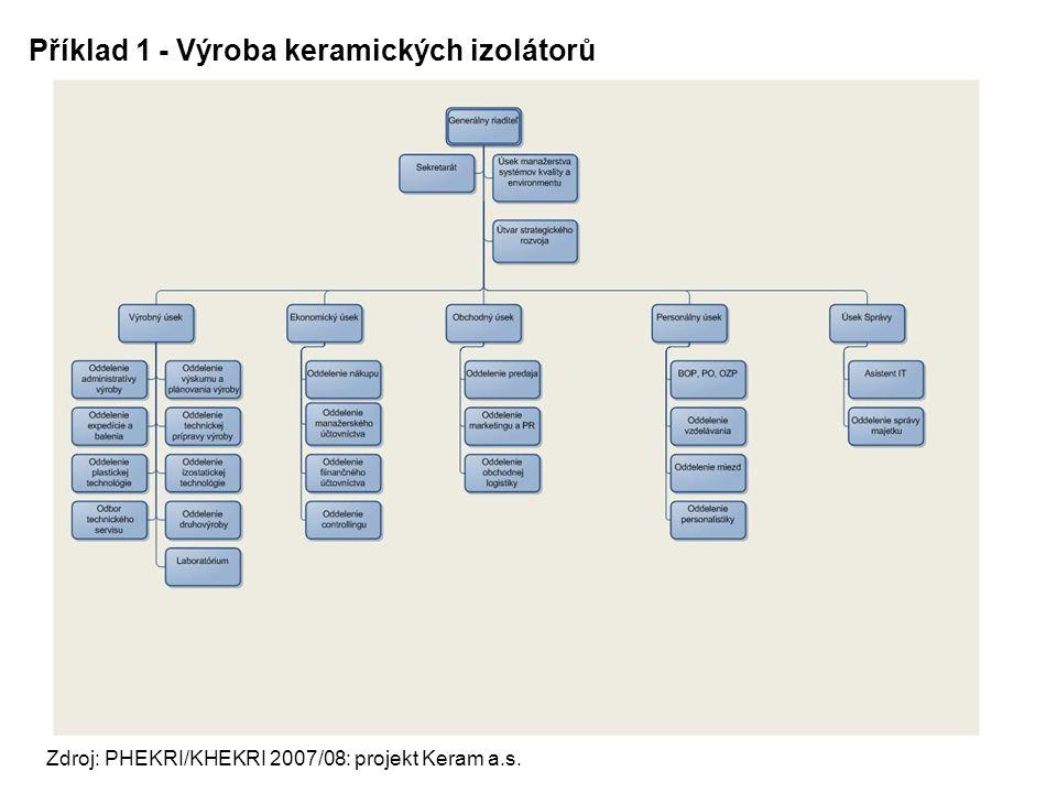 Příklad 1 - Výroba keramických izolátorů