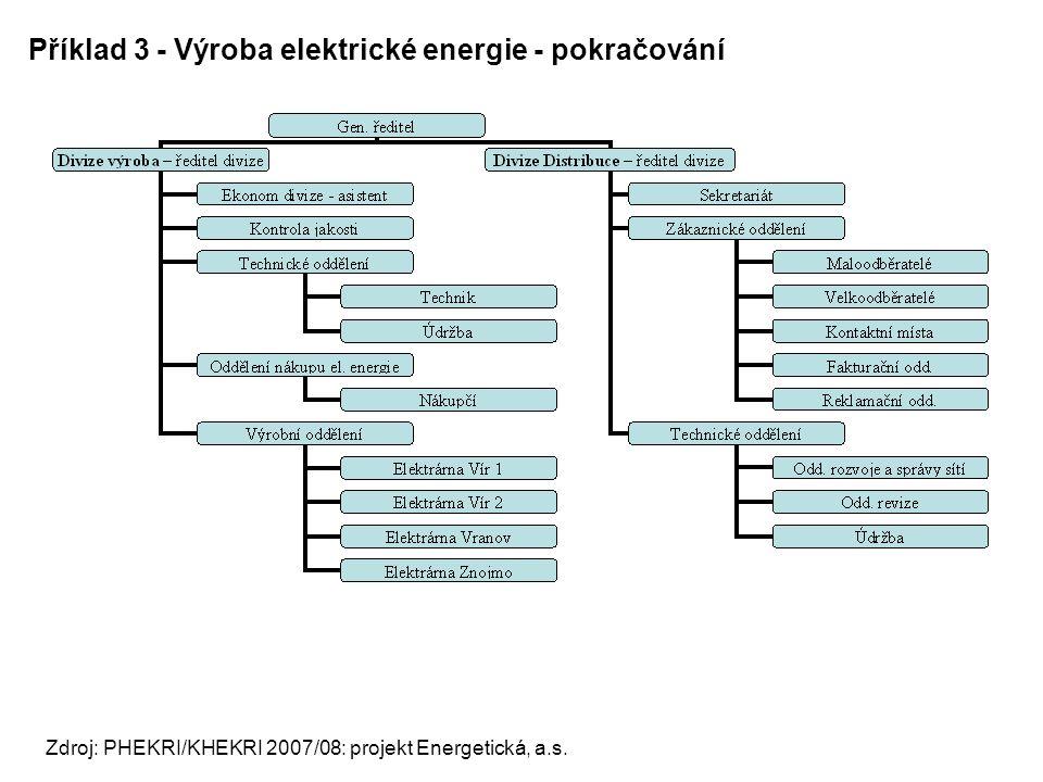 Příklad 3 - Výroba elektrické energie - pokračování