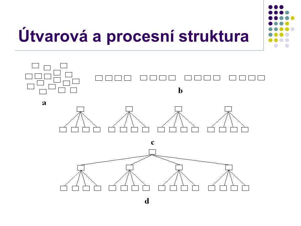 Útvarová a procesní struktura