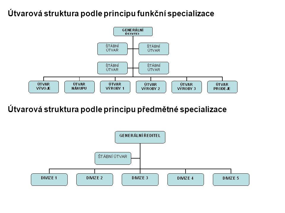 Útvarová struktura podle principu funkční specializace