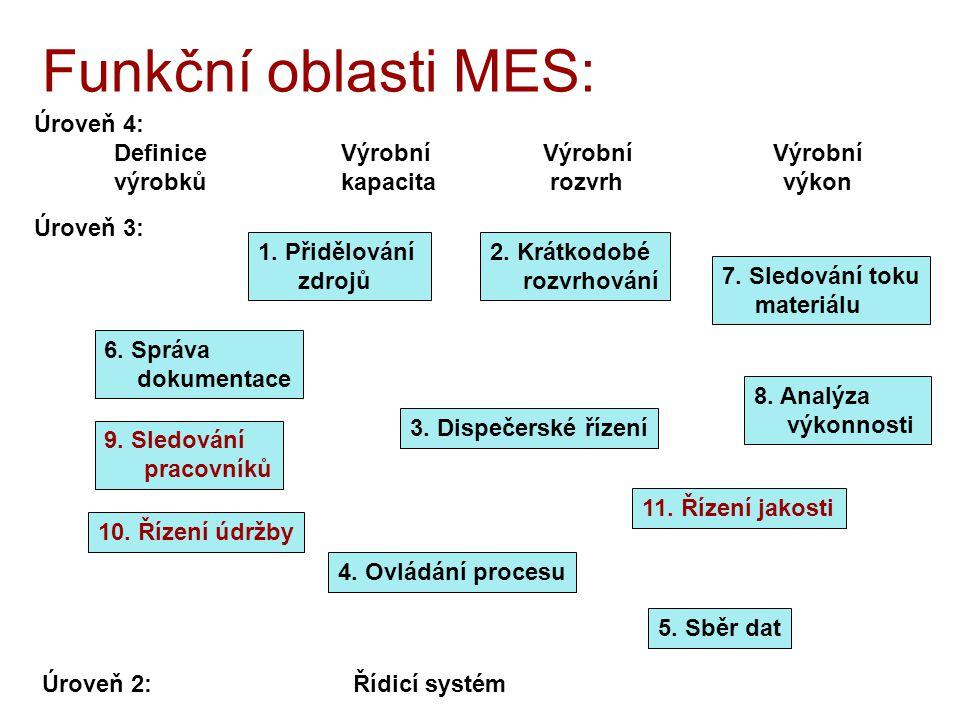 Funkční oblasti MES: Úroveň 4: Definice Výrobní Výrobní Výrobní