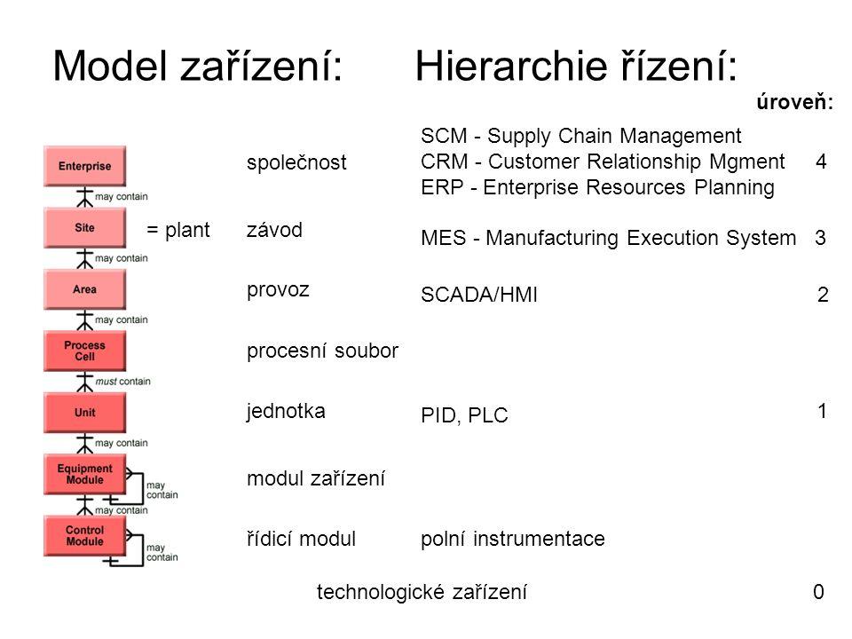Model zařízení: Hierarchie řízení: