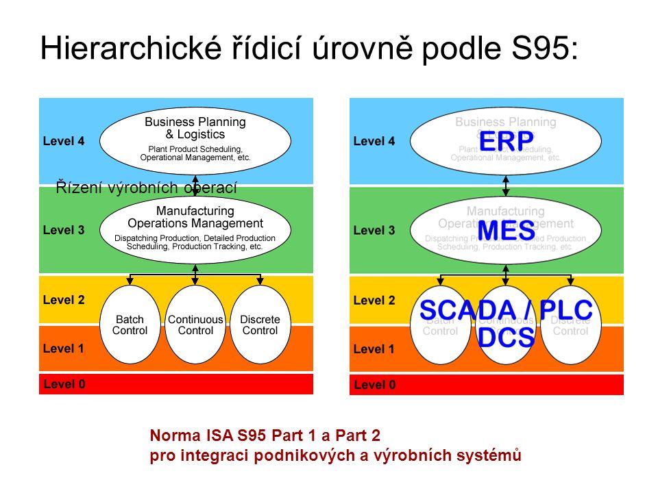 Hierarchické řídicí úrovně podle S95: