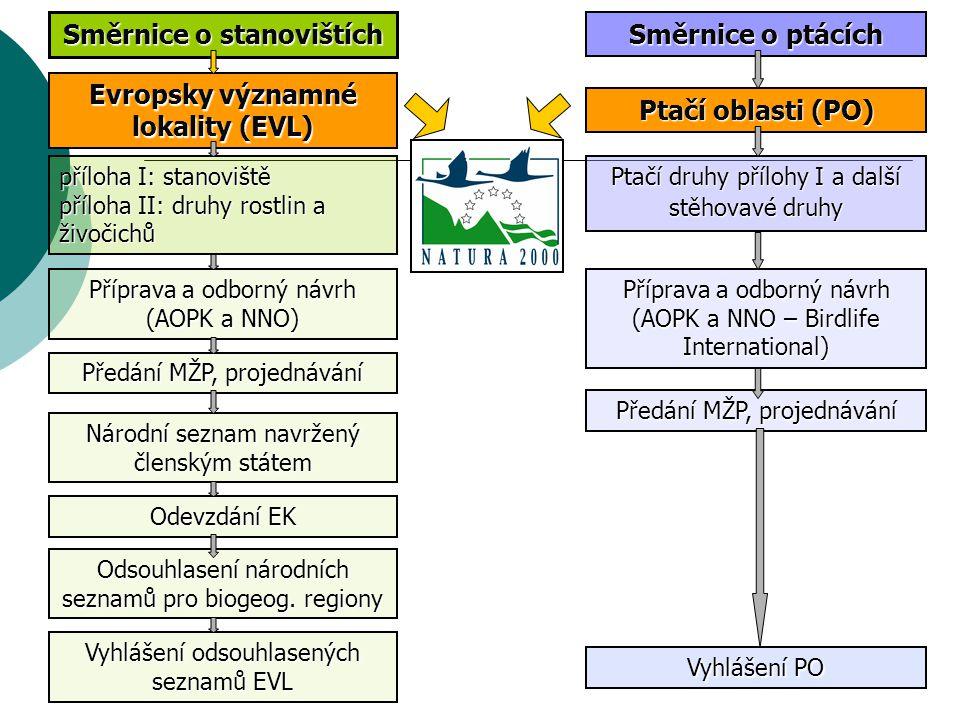 Směrnice o stanovištích Evropsky významné lokality (EVL)