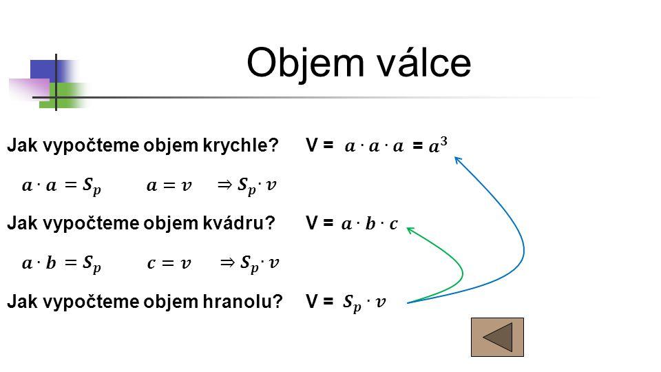 Objem válce Jak vypočteme objem krychle V = 𝒂∙𝒂∙𝒂 = 𝒂 𝟑 𝒂∙𝒂 =𝑺 𝒑 𝒂=𝒗