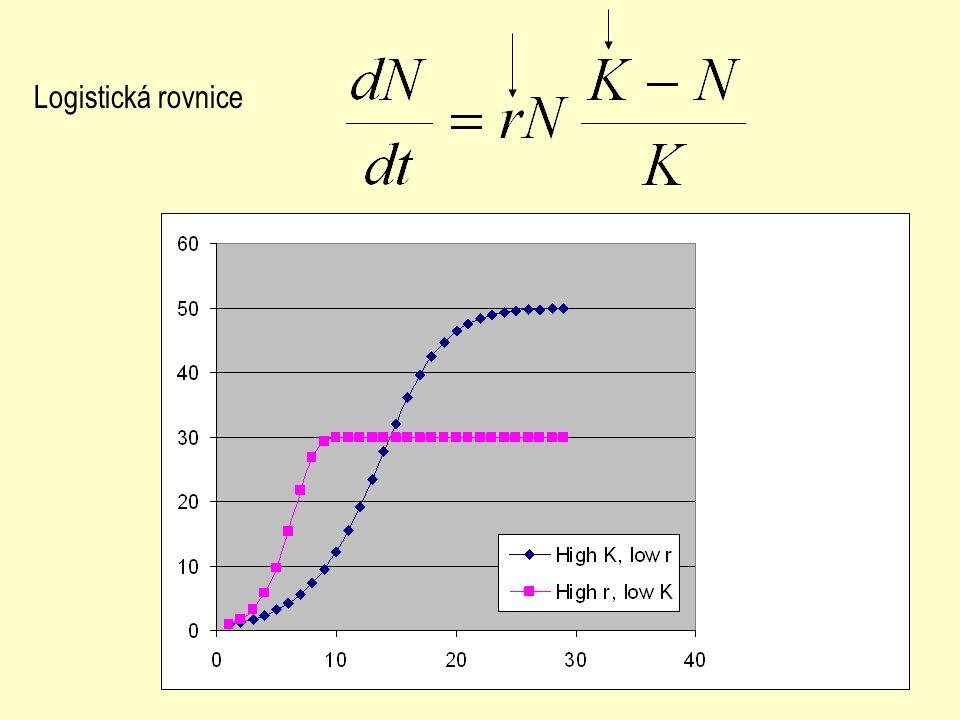 Logistická rovnice
