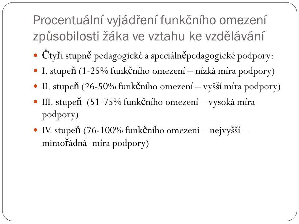 Procentuální vyjádření funkčního omezení způsobilosti žáka ve vztahu ke vzdělávání