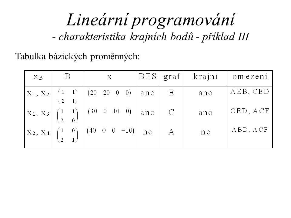 Lineární programování - charakteristika krajních bodů - příklad III