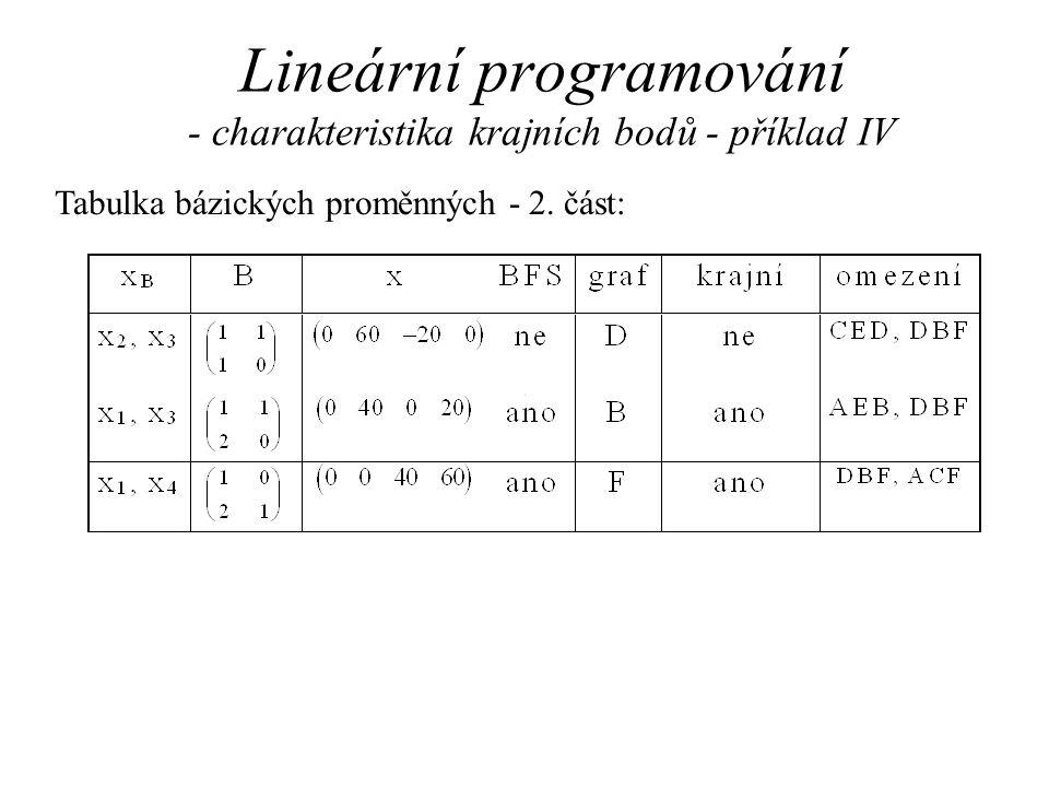 Lineární programování - charakteristika krajních bodů - příklad IV