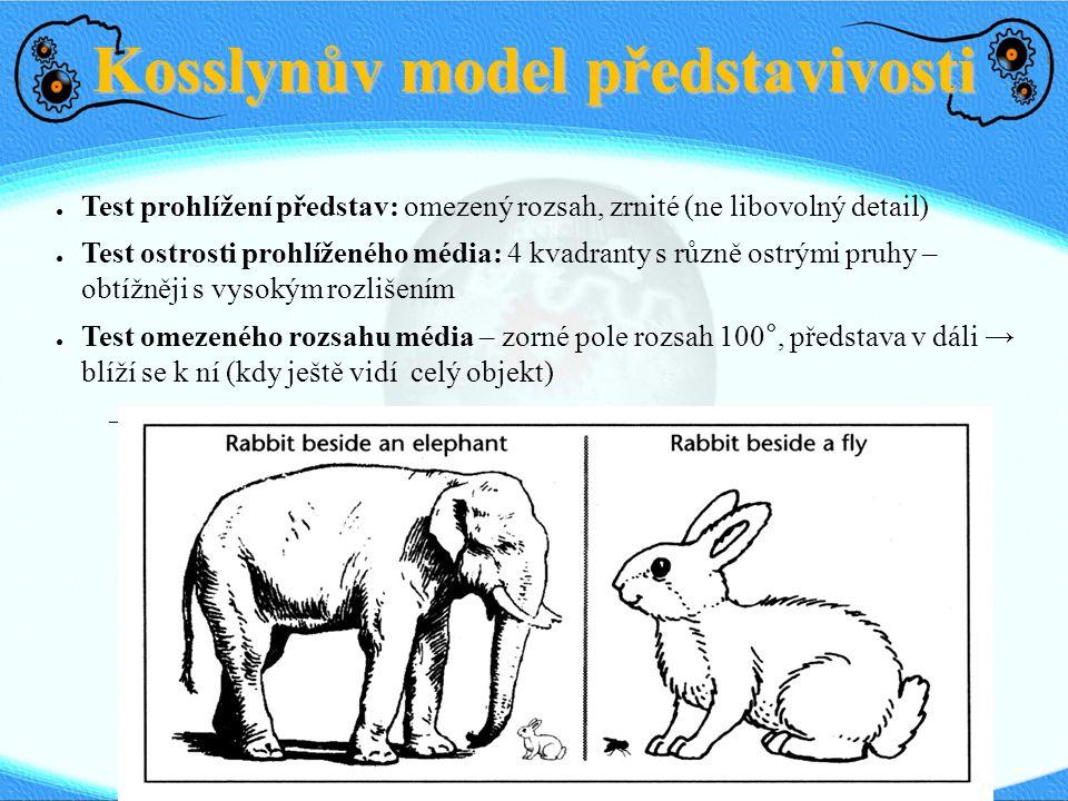 Kosslynův model představivosti