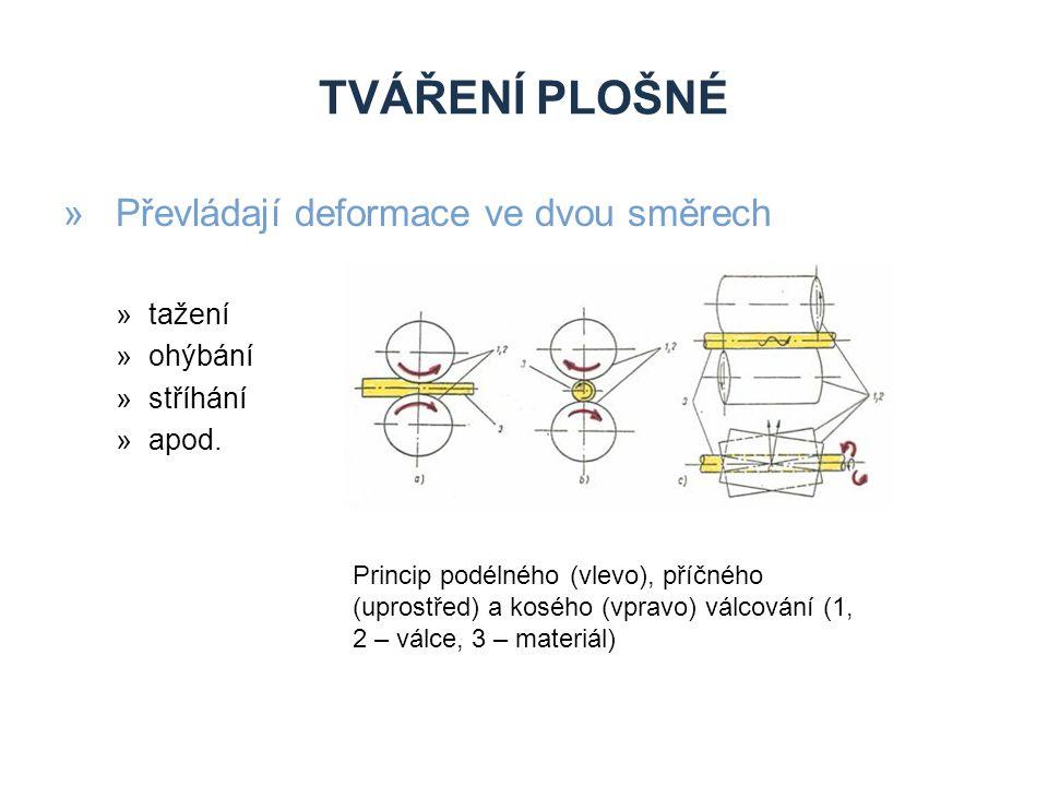 Tváření plošné Převládají deformace ve dvou směrech tažení ohýbání