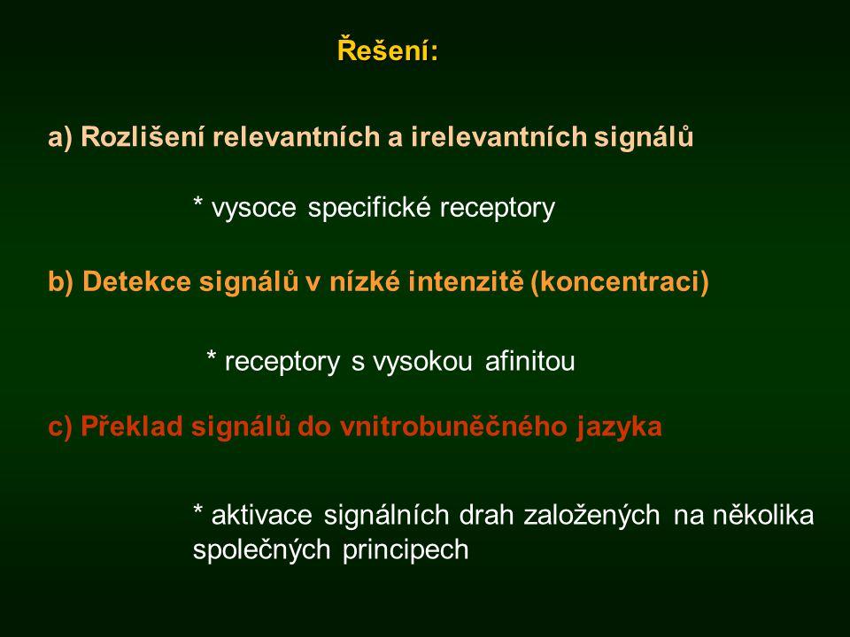 Řešení: a) Rozlišení relevantních a irelevantních signálů. * vysoce specifické receptory. b) Detekce signálů v nízké intenzitě (koncentraci)
