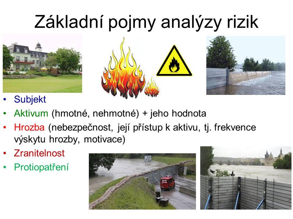 Základní pojmy analýzy rizik