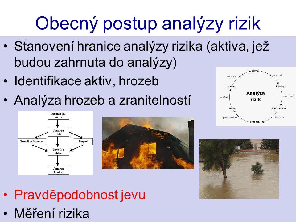Obecný postup analýzy rizik