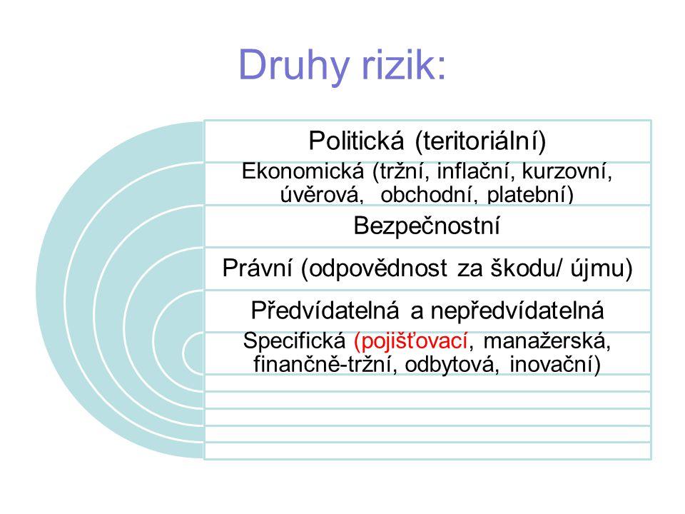 Druhy rizik: Politická (teritoriální) Bezpečnostní