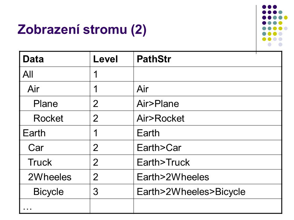 Zobrazení stromu (2) Data Level PathStr All 1 Air Plane 2 Air>Plane