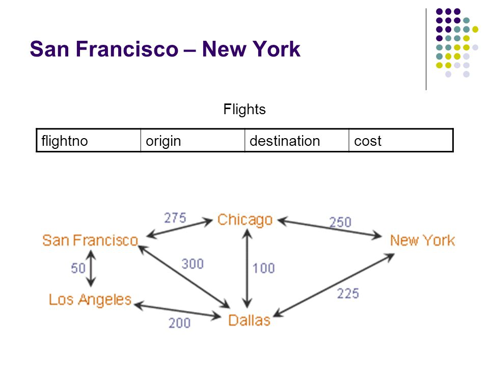 San Francisco – New York