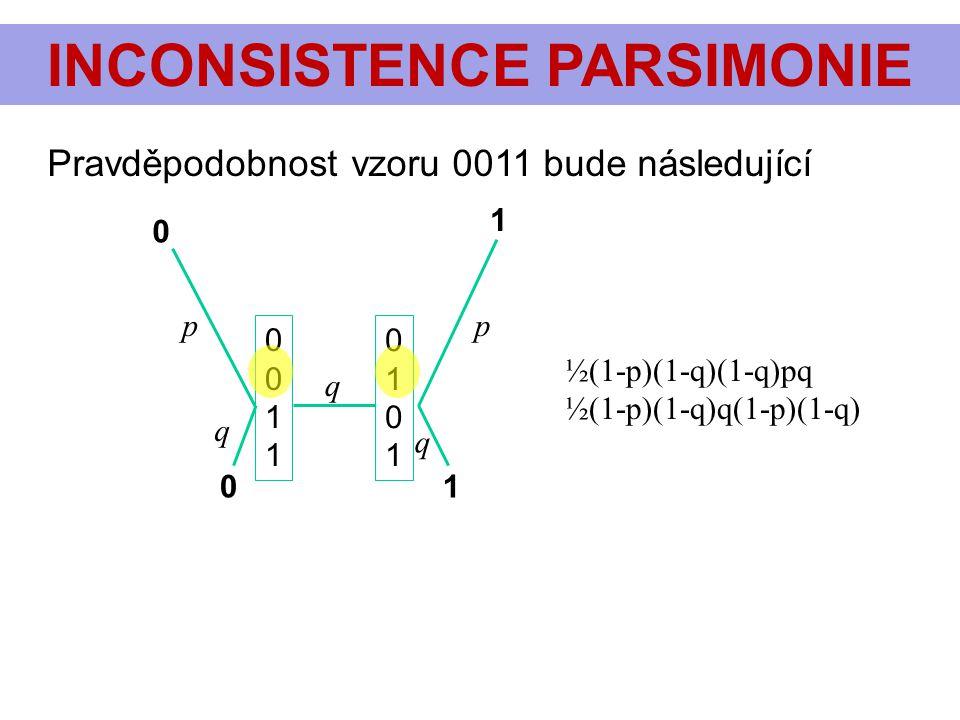 INCONSISTENCE PARSIMONIE