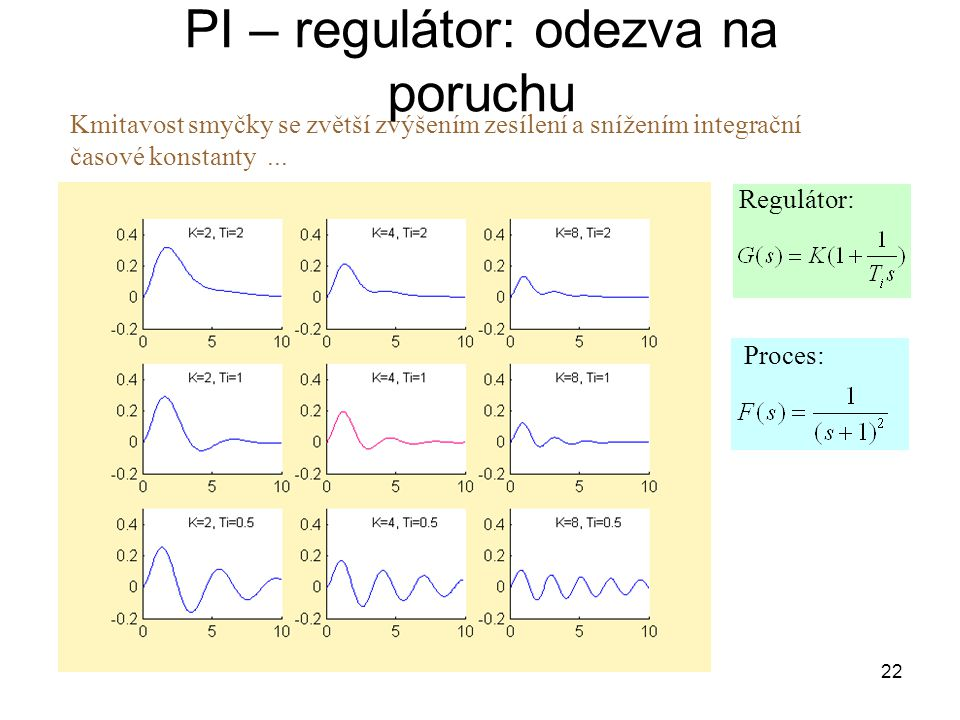PI – regulátor: odezva na poruchu